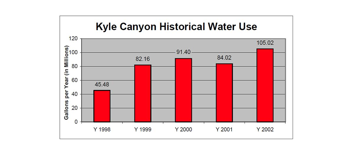 This historical water use chart is described in the text above.
