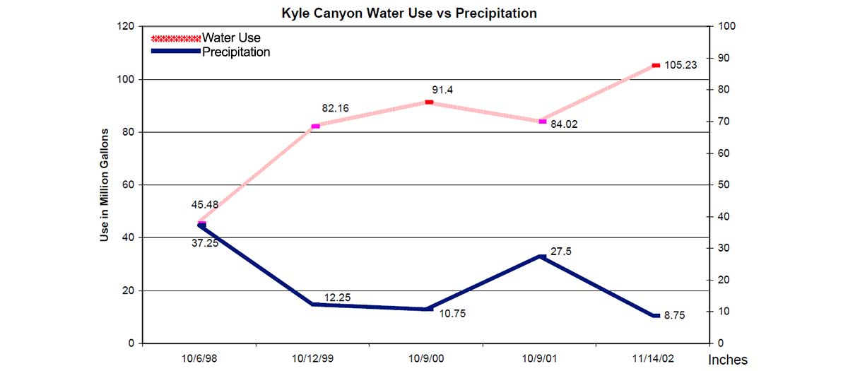 This water use versus precipitation chart is described in the surrounding text.