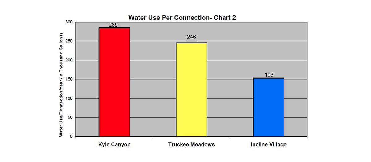 This chart 2, water use per connection, is described in the text.